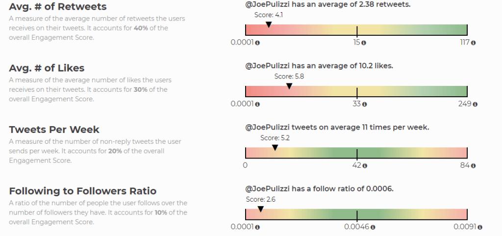tweets engagement