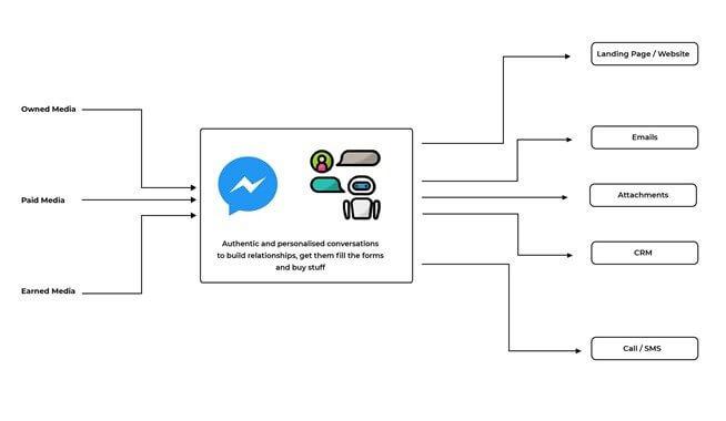 Messenger Funnel Representation