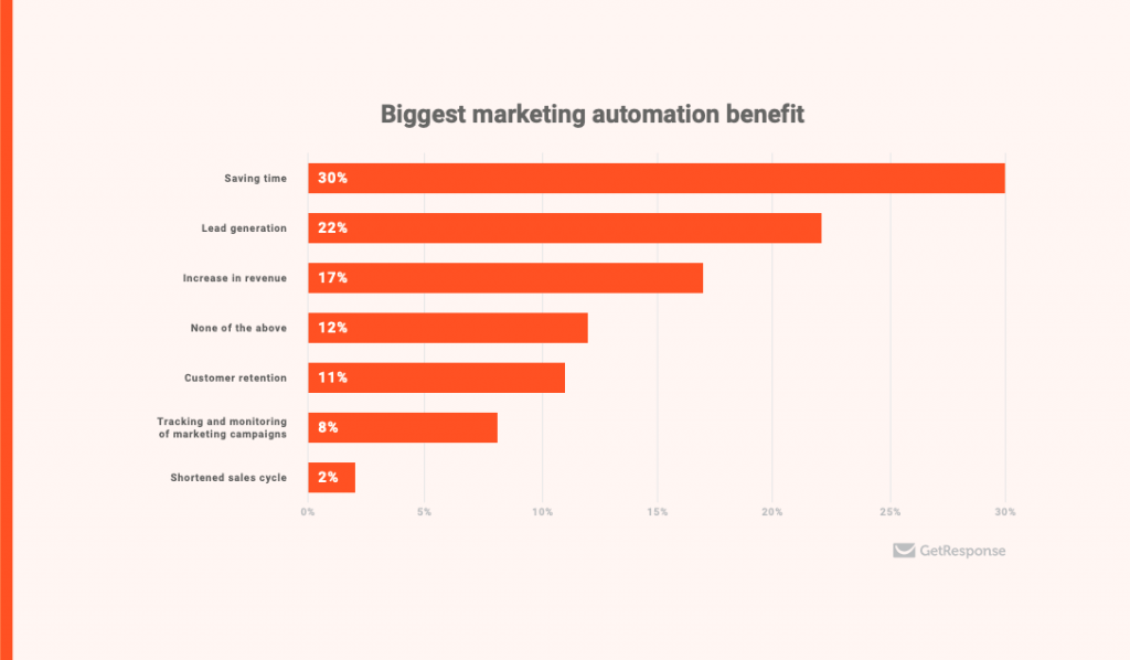 benefit of marketing automation image