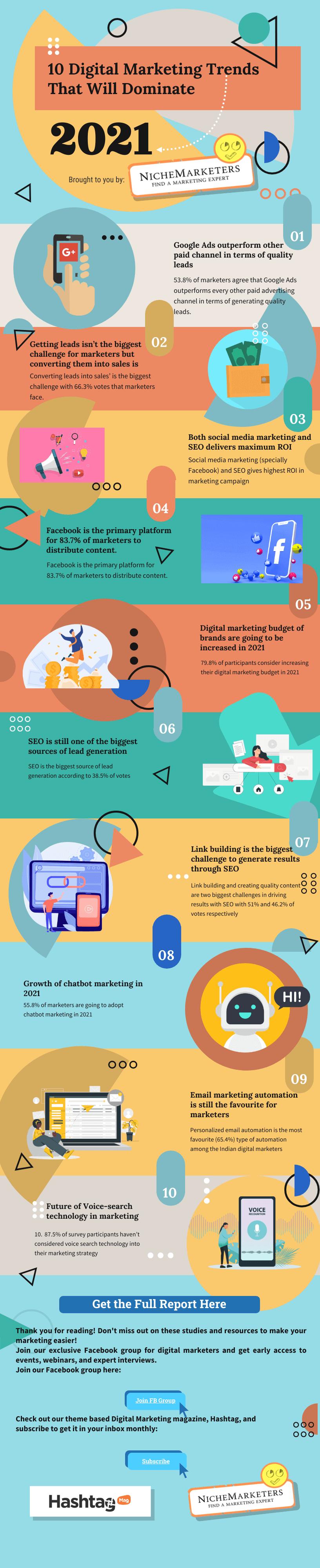 digital marketing statistics infographics