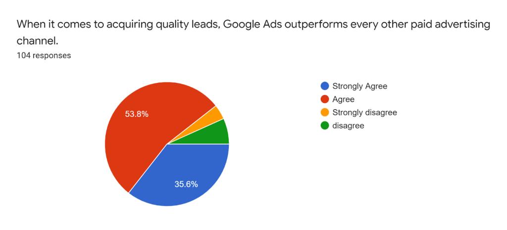 google ads survey