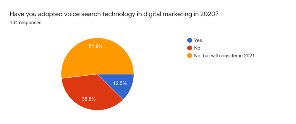 voice technology in marketing