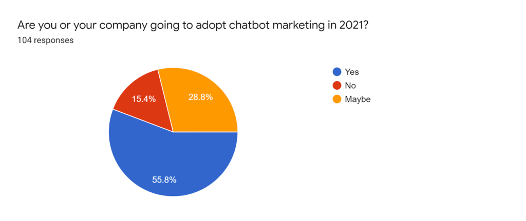 chatbot marketing in 2021