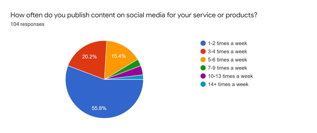 content promotion channel survey