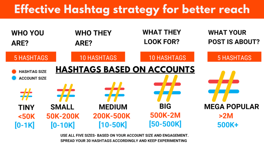 hashtag strategy for instagram