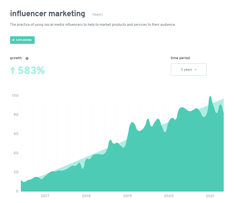 growth of influencer marketing